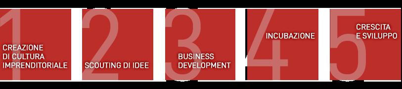 5 pilastri imprenditorialità