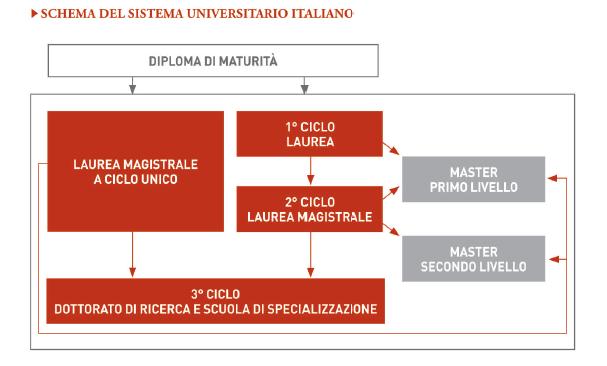 Schema Sistema Univerisitario