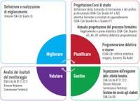 Sistema AQ Didattica